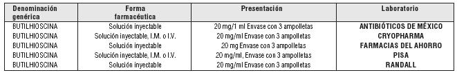 Presentaciones de la butilhioscina