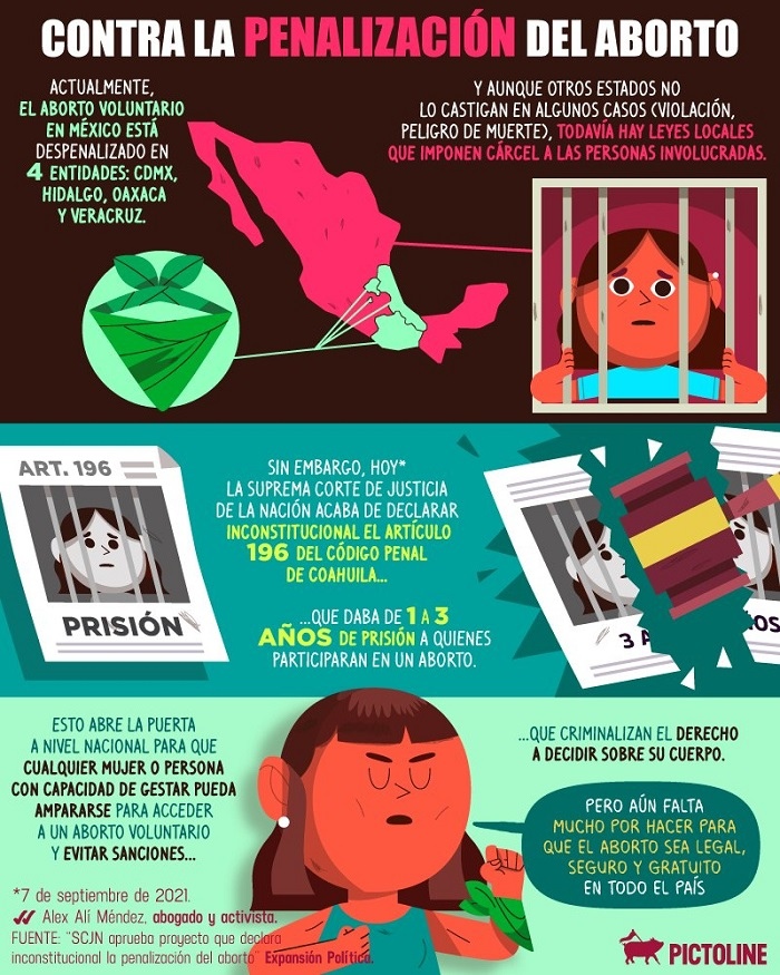 Antecedentes del aborto en México